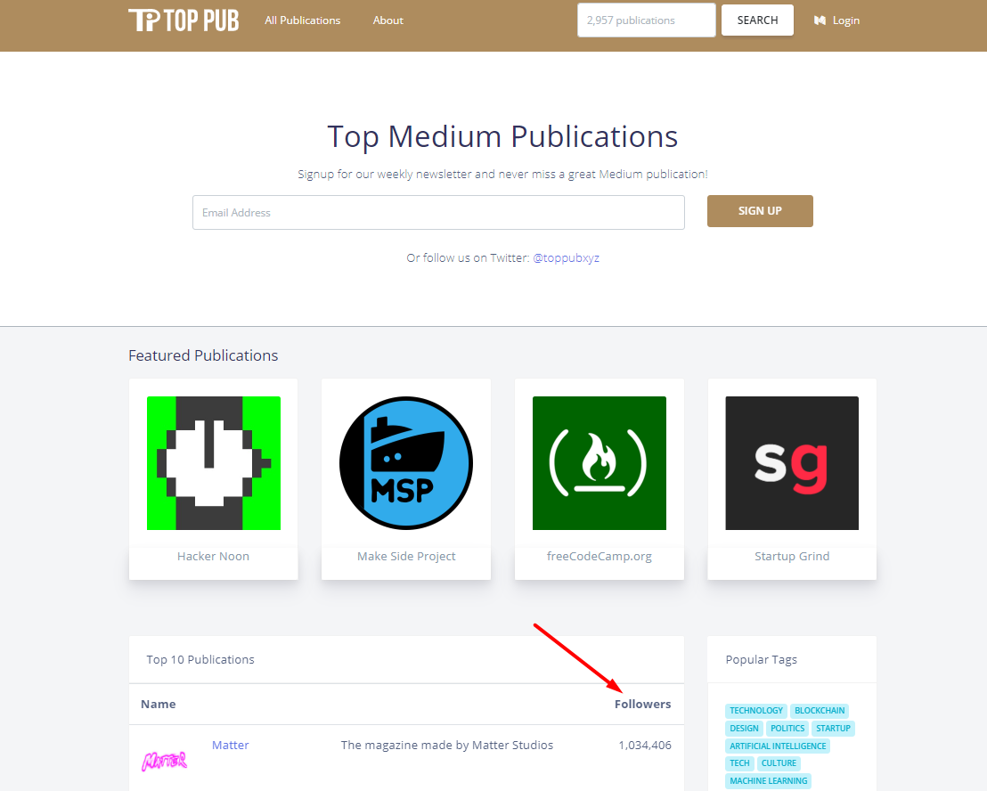 Medium for Marketing: How to get 19,083 views on your topics per
