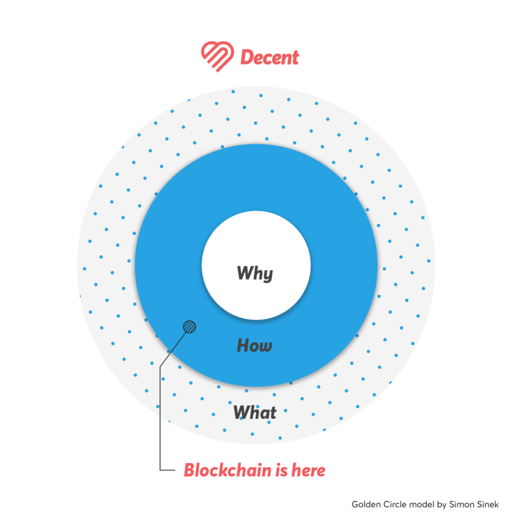 /how-will-decent-use-blockchain-16d025dd5942 feature image