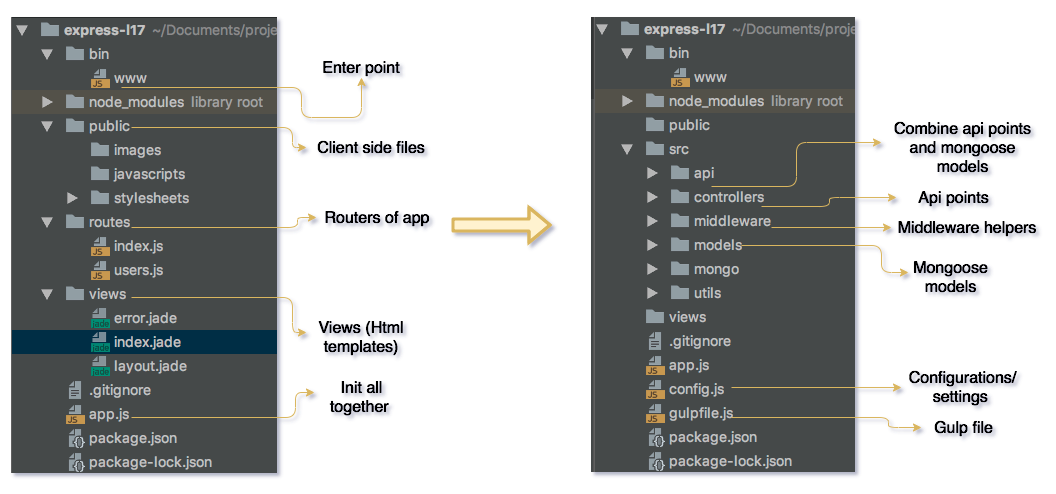 How to Develop a Boilerplate for API with Node js, Express