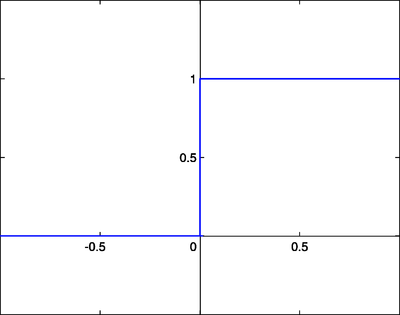 Step Function - Source: wikibooks.org