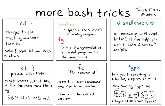 10 Basic Tips on Working Fast in UNIX or Linux Terminal - By