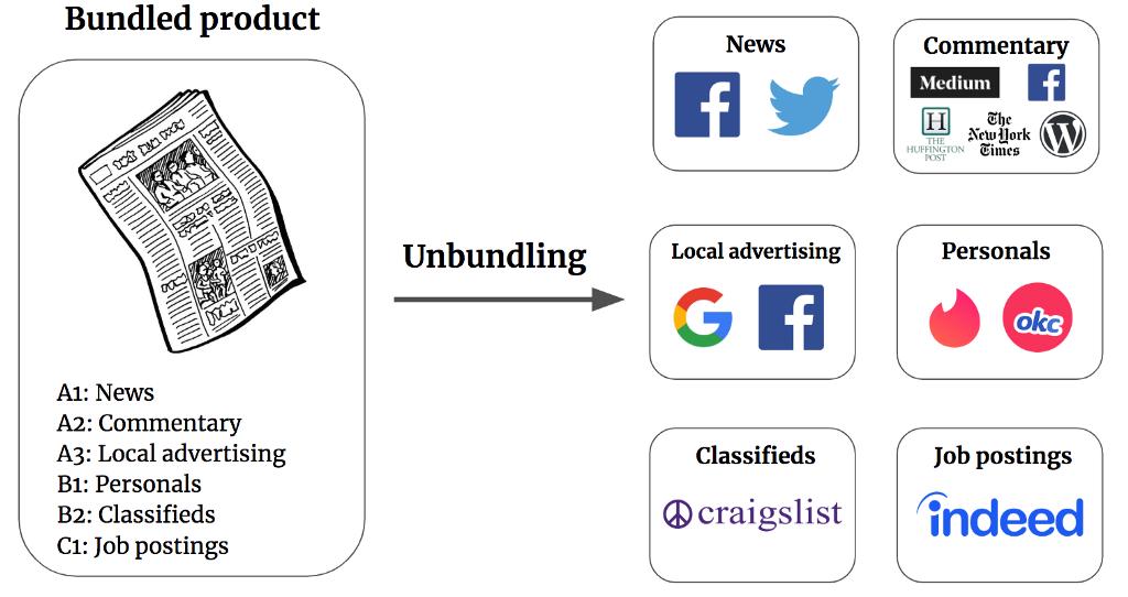 /crypto-is-financial-unbundling-fedaa4f5f534 feature image