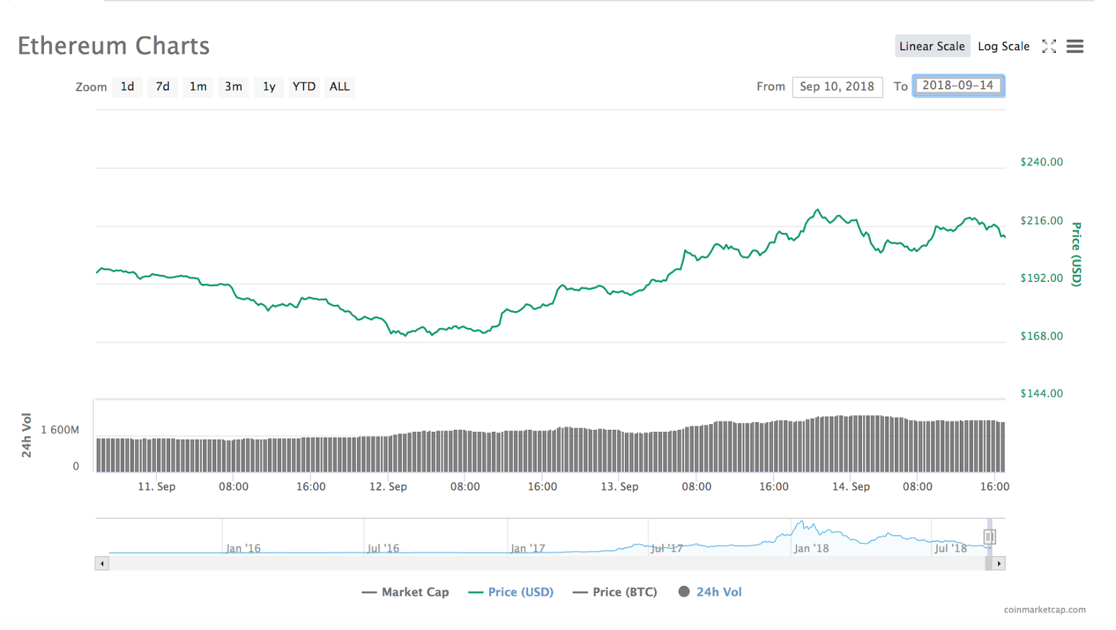 /thats-our-two-satoshis-crypto-market-recap-september-17-2018-954c6d54aaba feature image