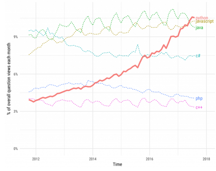 Could Python's Popularity Outperform JavaScript in the Next