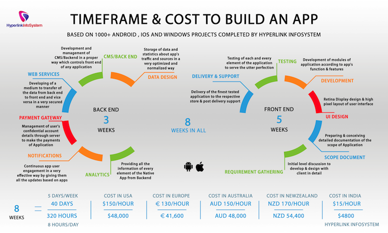 How much does it cost to make a Mobile app? | Hacker Noon