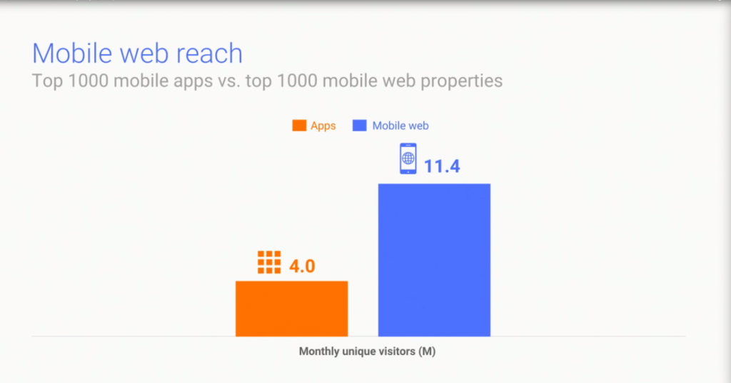 Progressive Web Apps — The Future of Mobile Web App