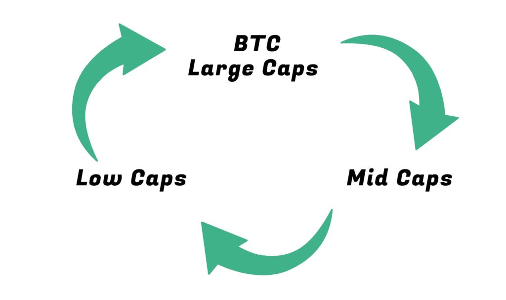 /how-to-navigate-the-crypto-market-cycle-992beae8f364 feature image
