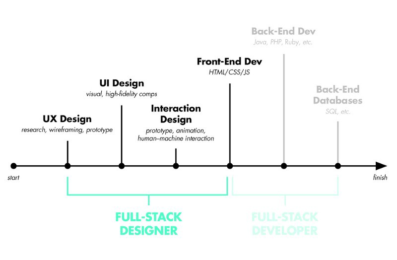 6 Essential Tips on How to Become a Full Stack Developer - By