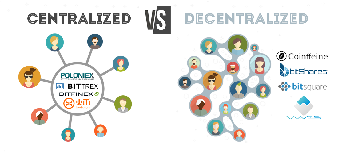 The State of Decentralized Exchanges - By