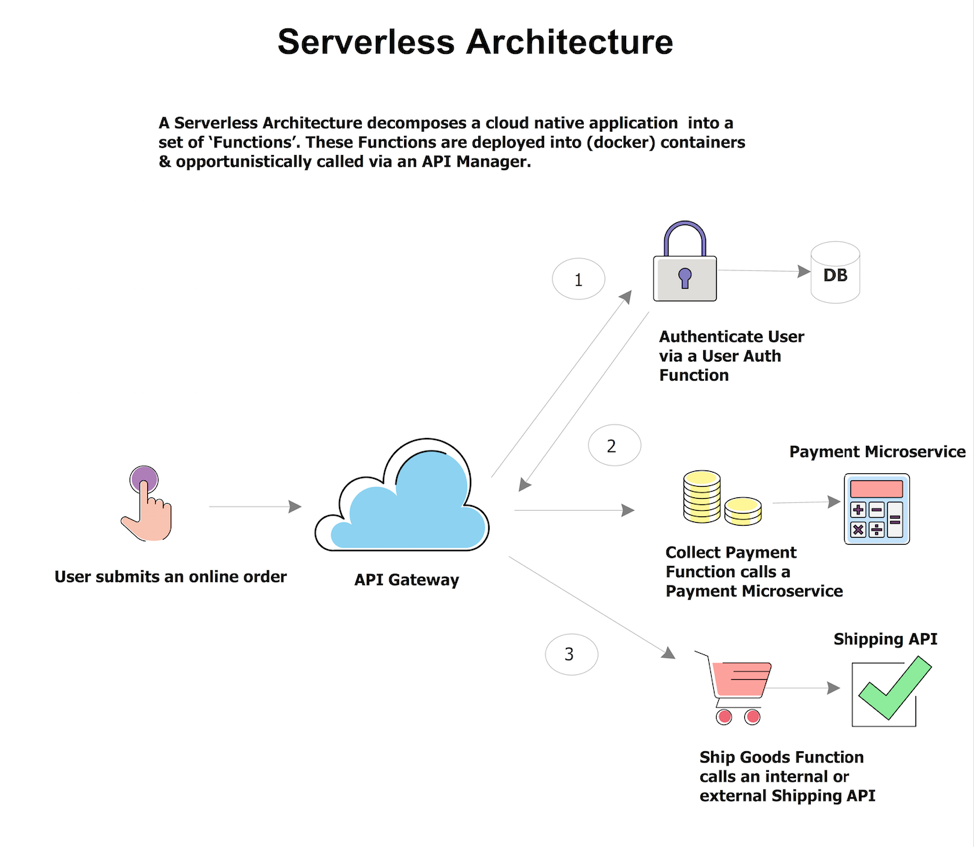 What is Serverless and What it Means for You — Part 1 - By