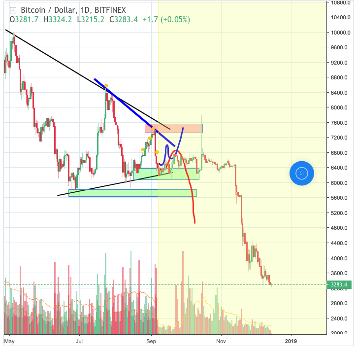 What Happened with Bitcoin Price in 2018? Trading Charts Overview & Long-term Analysis | Hacker Noon