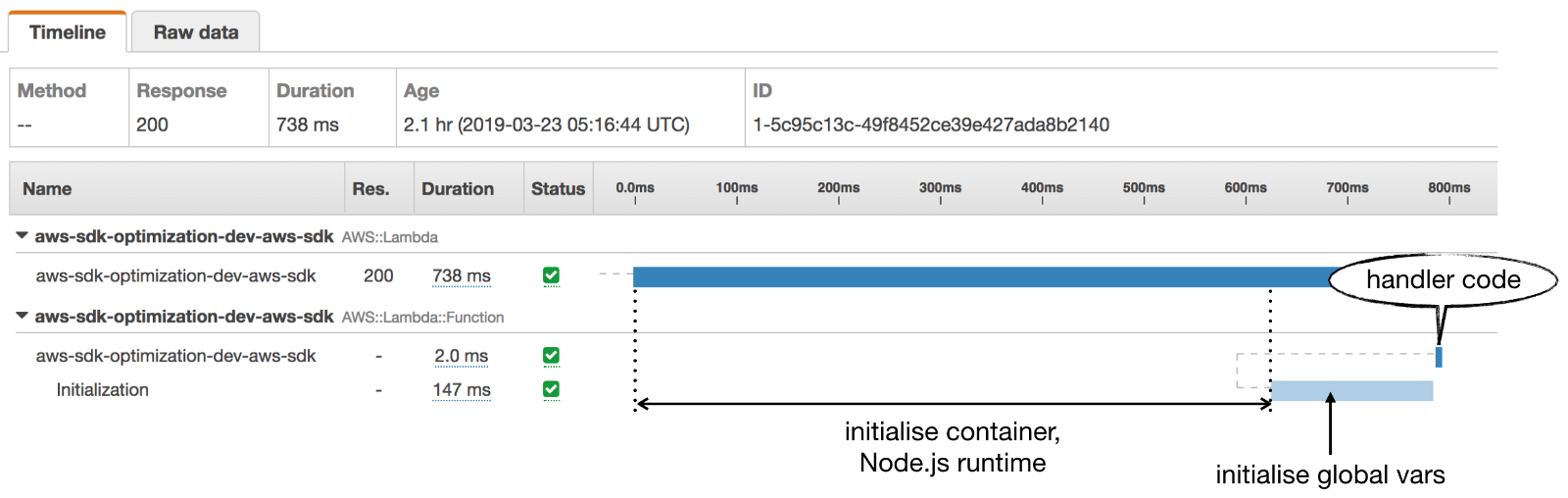 /just-how-expensive-is-the-full-aws-sdk-abc73d28f62b feature image