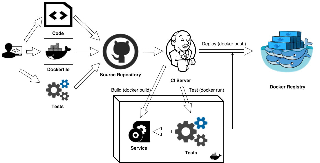 Docker Bootstrap Script