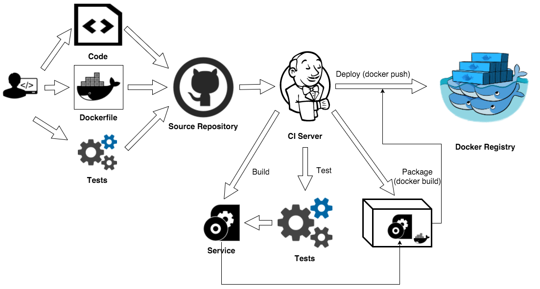 Testing Strategies for Docker Containers - By