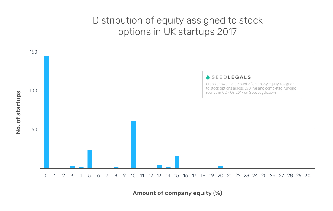 /its-time-to-change-how-uk-startups-think-about-employee-equity-db344e8f6157 feature image