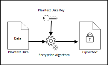 Managing Encryption Keys With AWS KMS In Node js - By