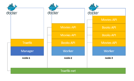Architecting a Highly Scalable Golang API with Docker Swarm