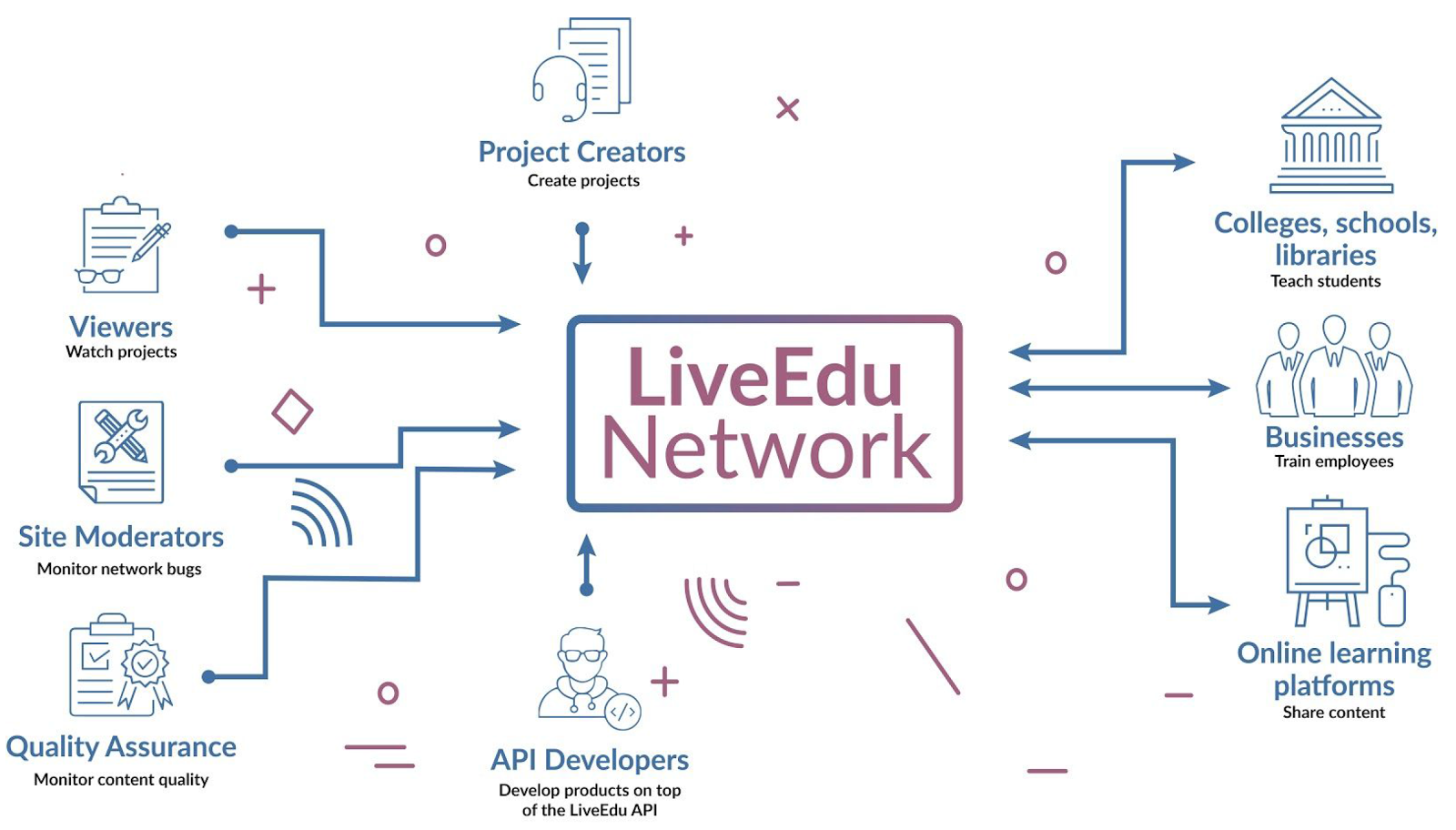 LiveEdu ICO Review - By