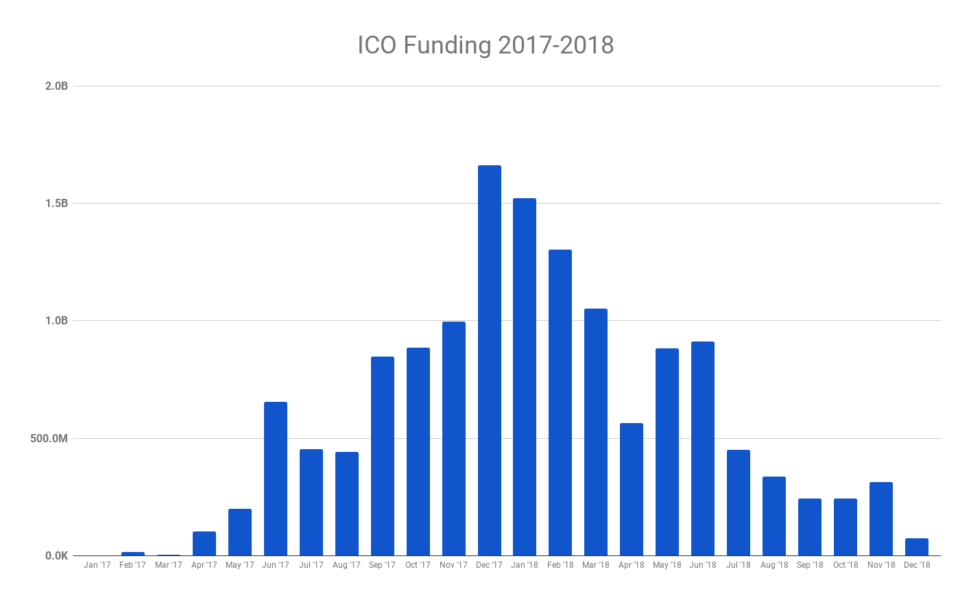 The ICO Bubble Explained in Three Moments - By