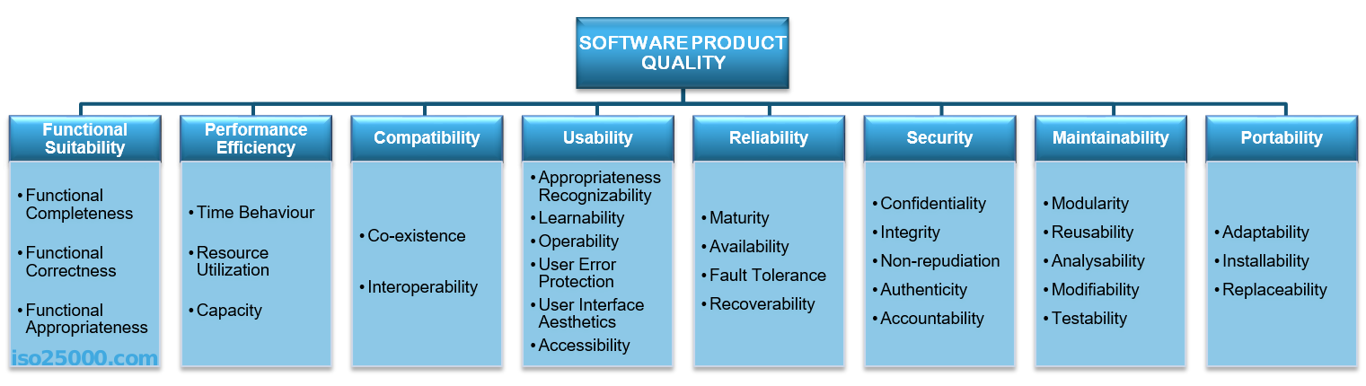Quality attributes in Software Architecture - By