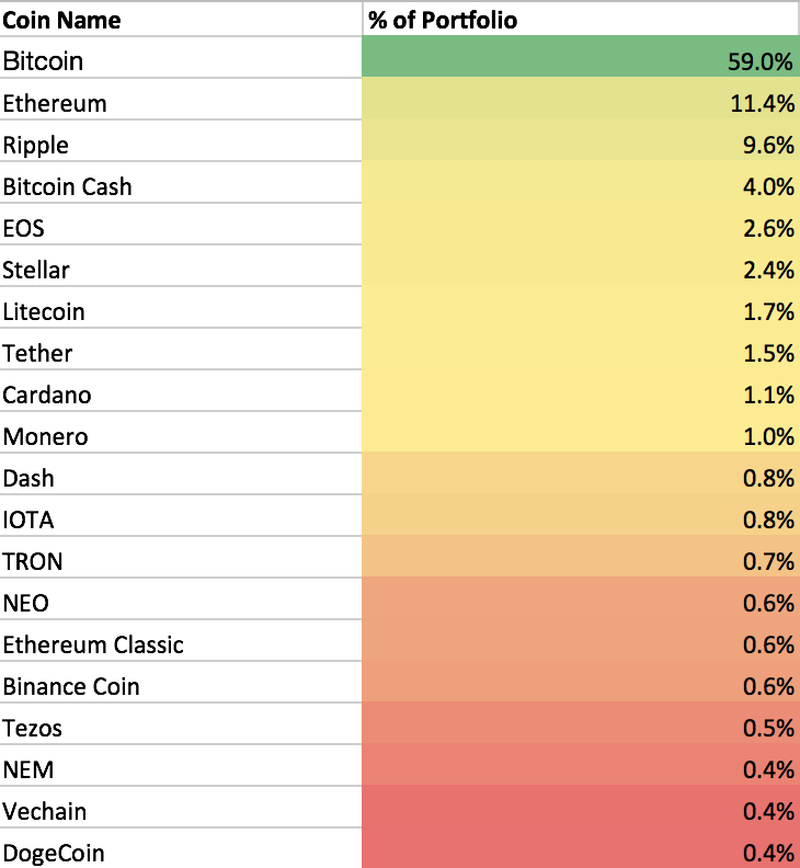 /the-ultimate-guide-to-cryptocurrency-indices-17ccf8fb0092 feature image