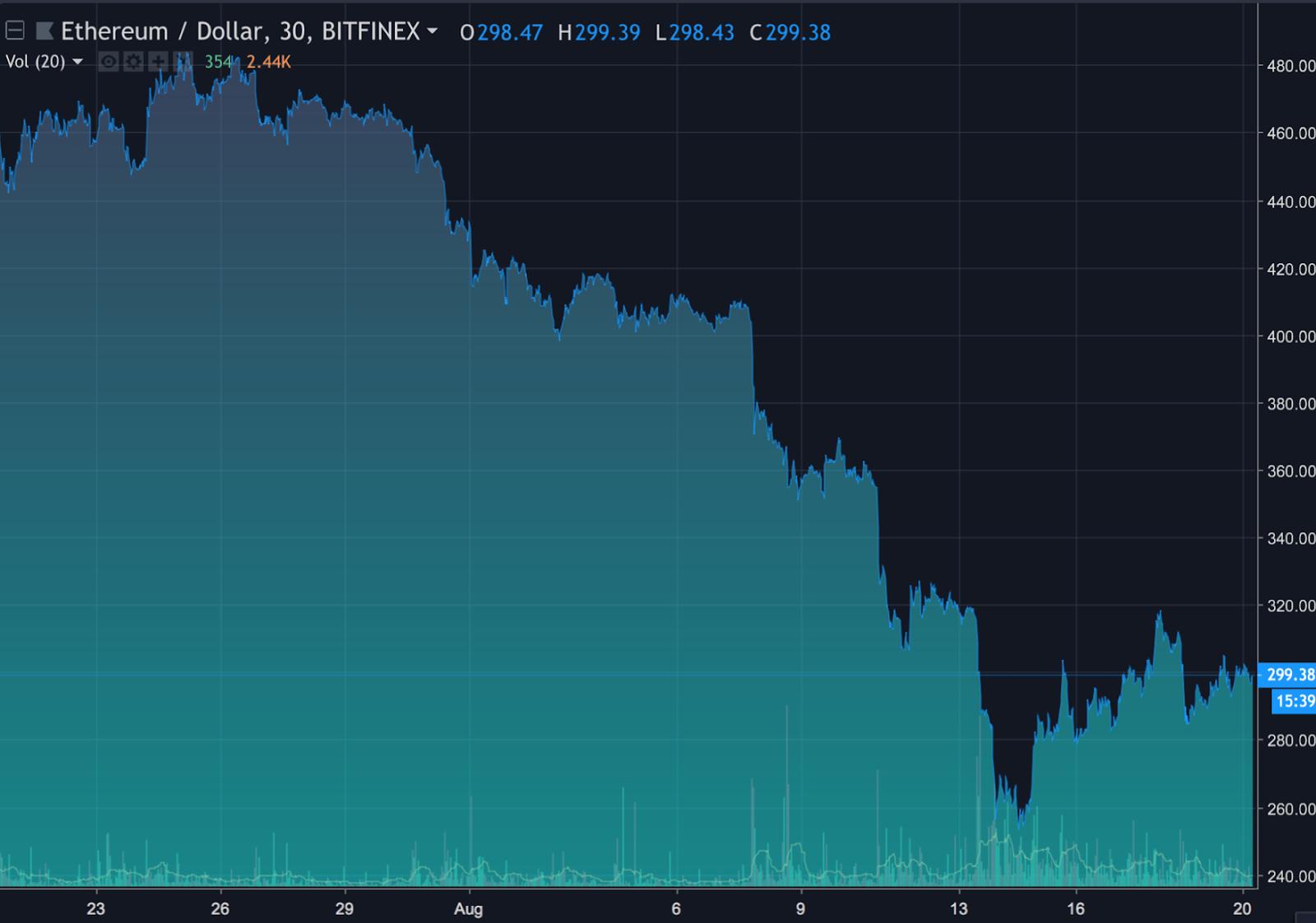 """That's Our Two Satoshis"""" — Crypto Market Recap 8/20/18 (BTC"""