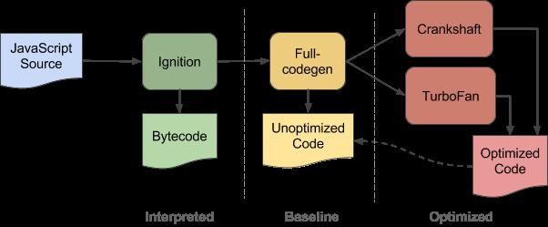 JavaScript V8 Engine Explained - By kadishay
