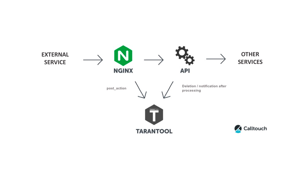 Case study: using Tarantool to power the Calltouch service - By