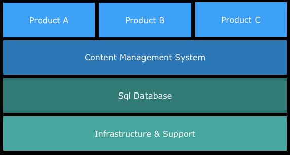 /enterprise-is-dead-long-live-agile-c4758f9049ff feature image