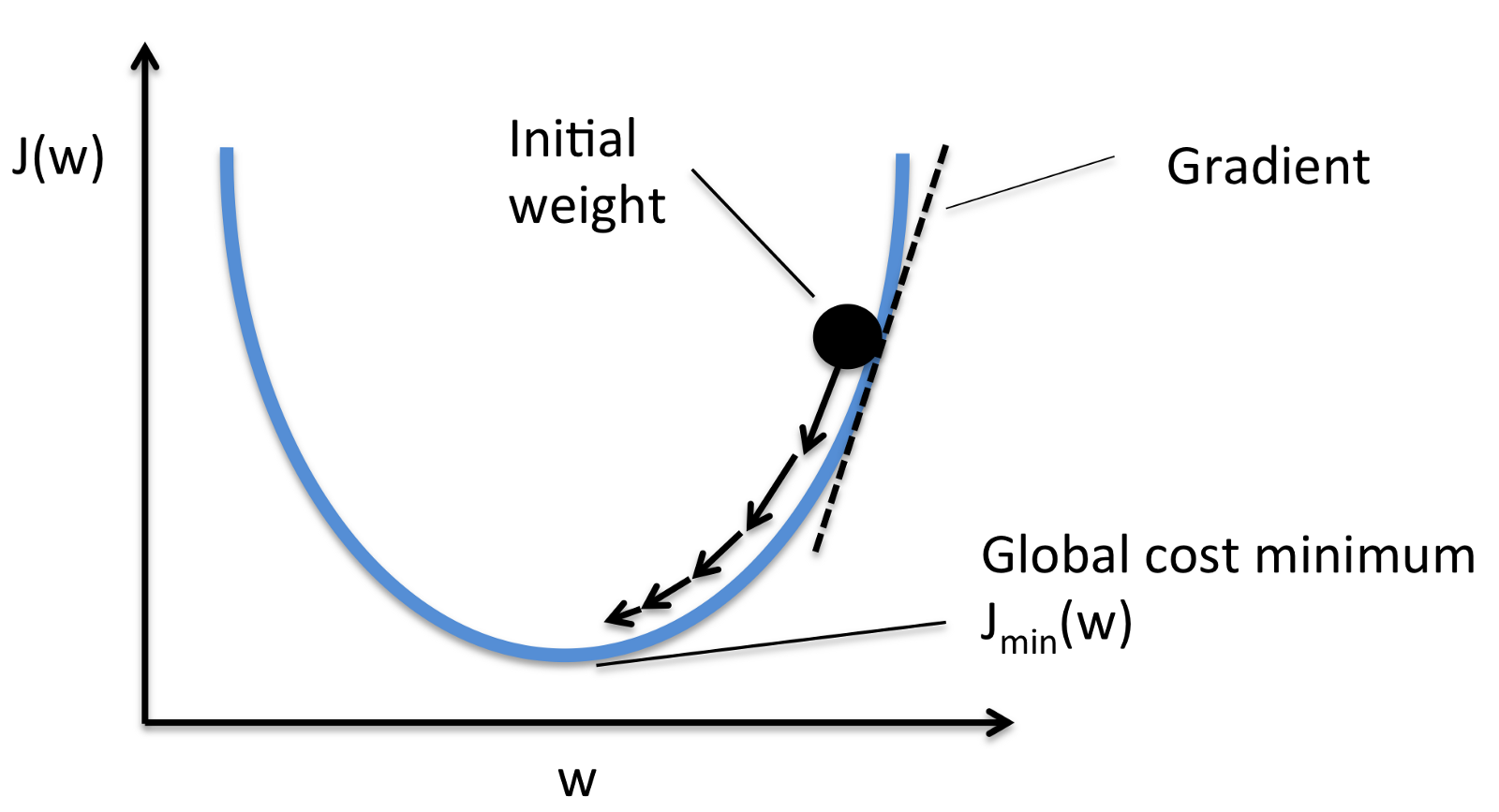 Gradient Descent: All You Need to Know - By