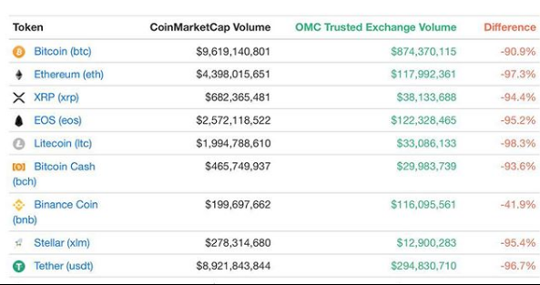 /why-unveiling-fake-volume-is-essential-for-market-growth-f20279b1ad8b feature image