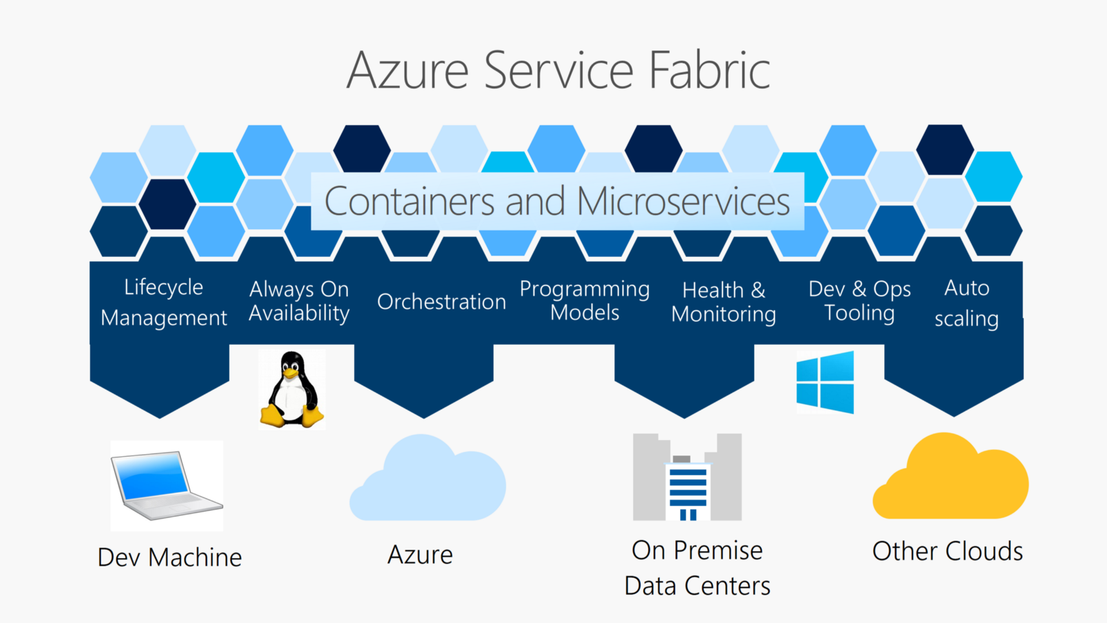 /service-fabric-the-microsofts-container-orchestrator-6cd035028cb6 feature image