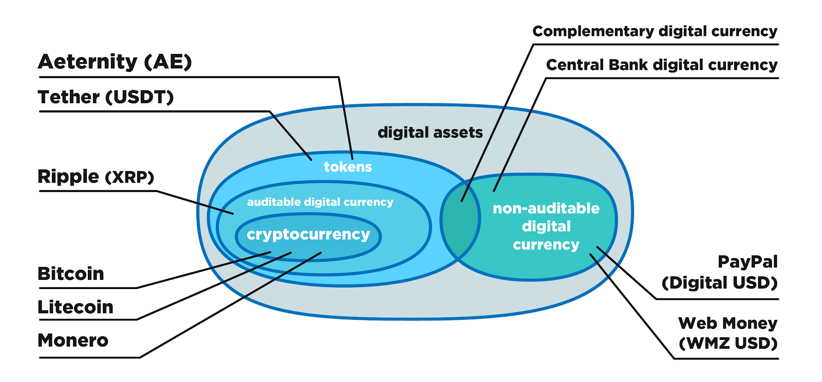 The broad classification of digital assets - By