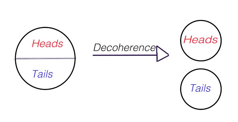 Decoherence: Quantum Computer's Greatest Obstacle   Hacker Noon