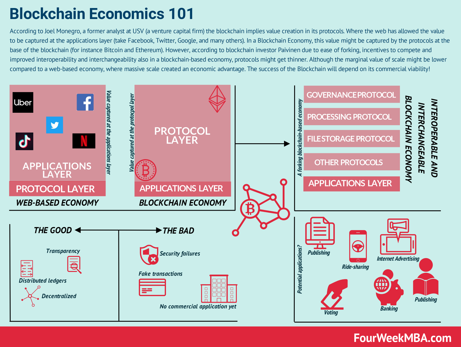 /how-a-world-driven-by-the-blockchain-might-look-like-6ebff6ee3e50 feature image