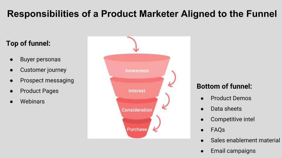 Why Do So Many Startups Get Product Marketing Wrong? - By