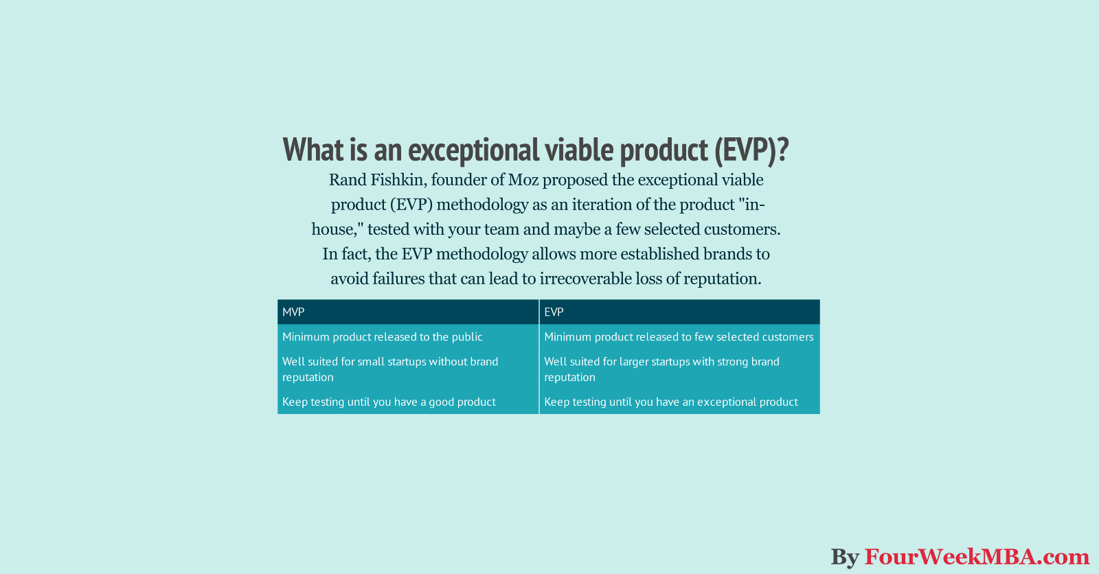 /what-is-the-minimum-viable-product-why-use-the-exceptional-viable-product-instead-346769e4dd49 feature image