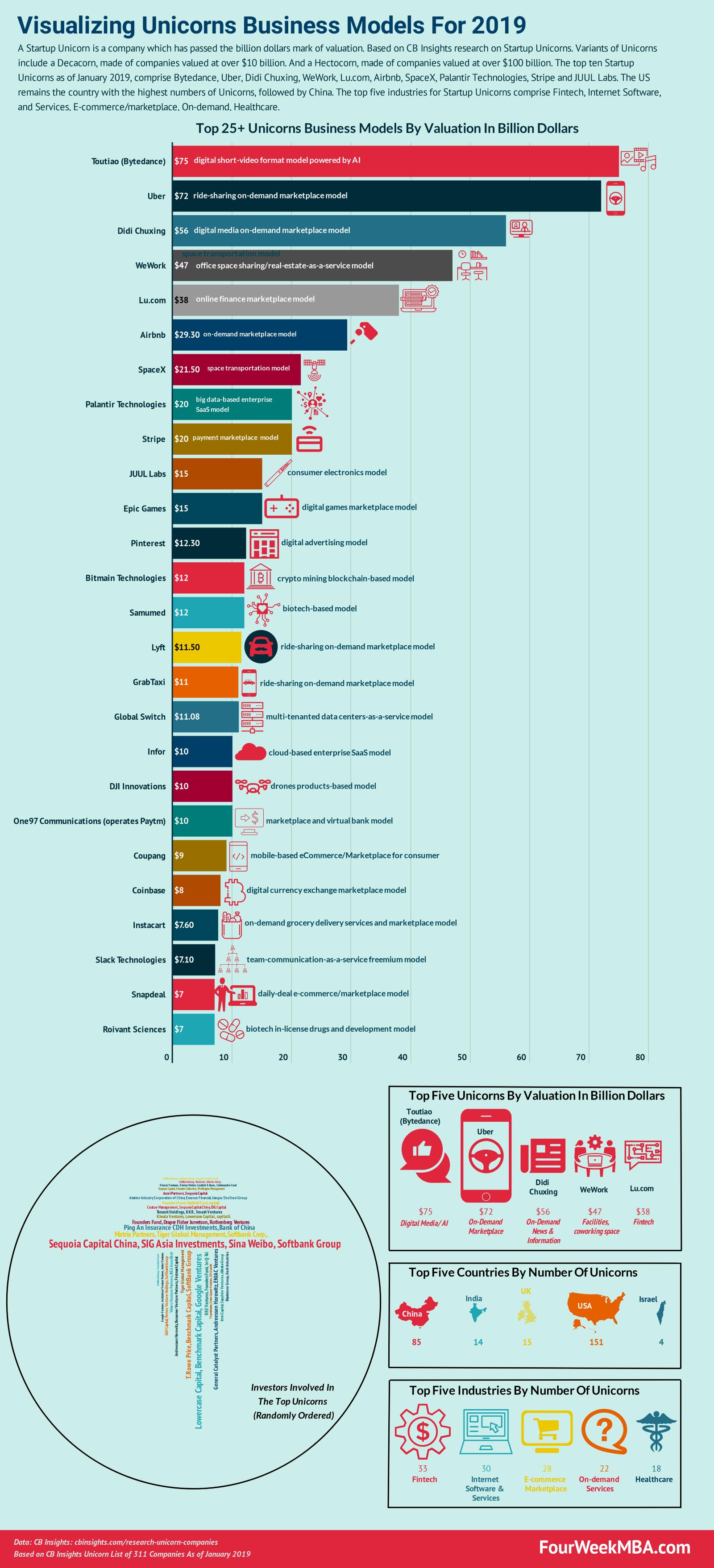 /visualizing-unicorns-companies-for-2019-2fef4c0bde40 feature image