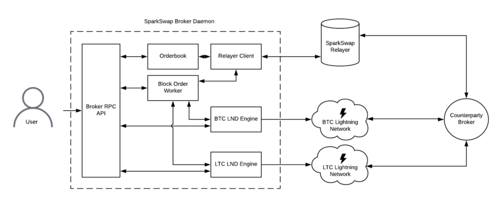 Sparkswap Technical Diagram