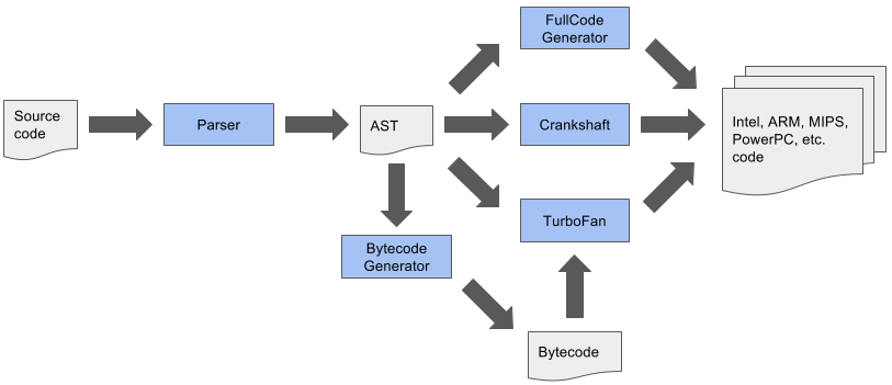 /the-important-features-and-fixes-of-node-js-version-8-954bf2b325b9 feature image