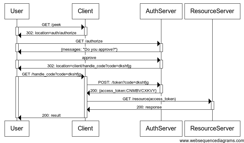 Build your own OAuth2 Server in Go - By Cyan Tarek