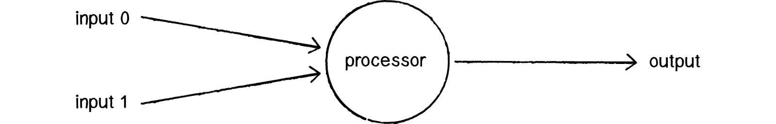 The Perceptron - Source: natureofcode.com