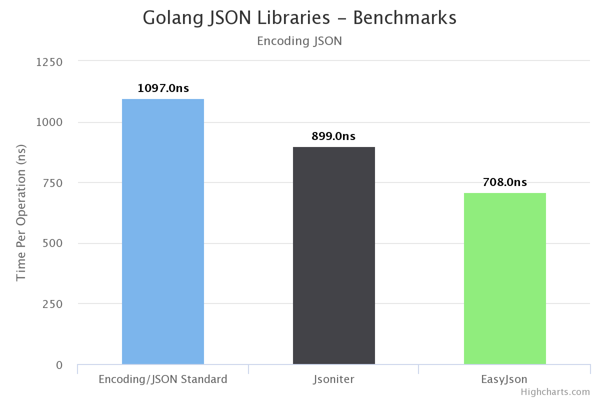 The Myth about Golang Frameworks and External Libraries - By