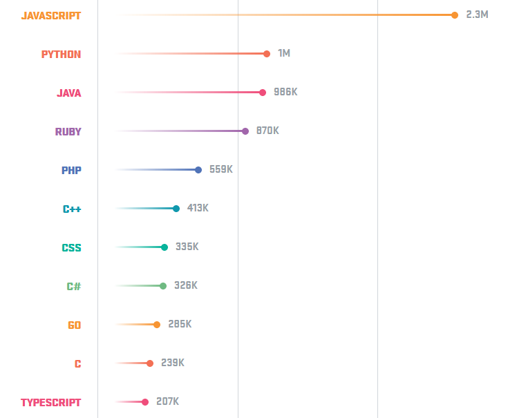 Top 3 most popular programming languages in 2018 (and their annual