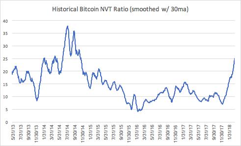 /measuring-token-velocity-nvt-ratio-e3ce477612d7 feature image