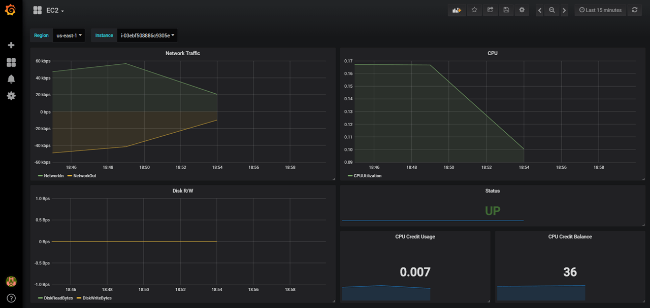 AWS CloudWatch Monitoring with Grafana - By