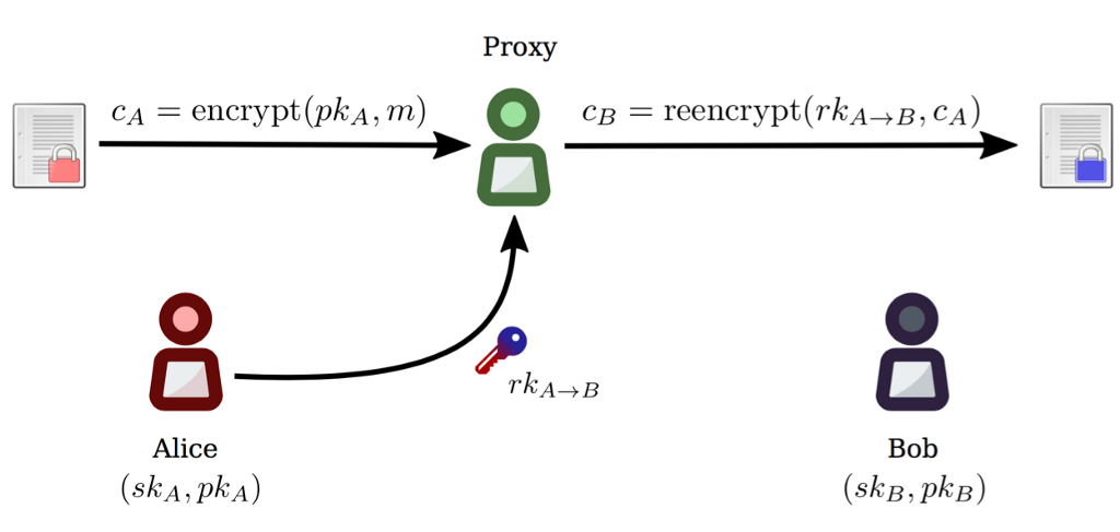 /proxy-re-encryption-playground-in-python-3bc66170b9bf feature image