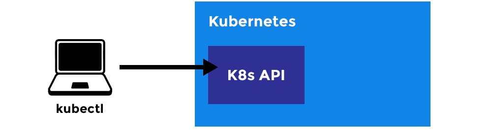 /what-is-kubernetes-how-to-get-started-with-it-93e6815c0b6e feature image