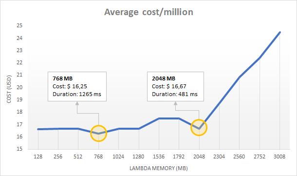 Lower Your AWS Lambda Bill by Increasing Memory Size— yep
